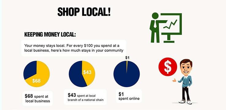 Why You Should Shop Local
