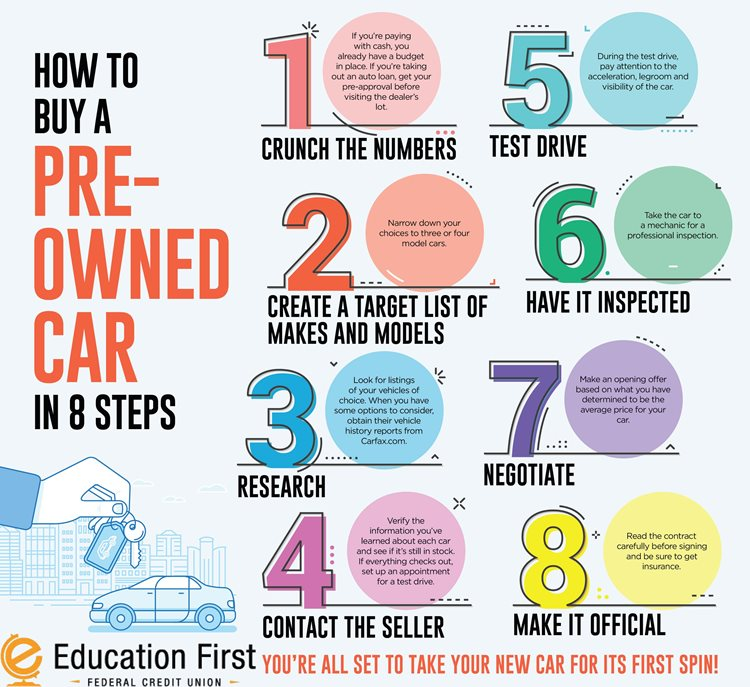 8 steps to buying a pre-owned car